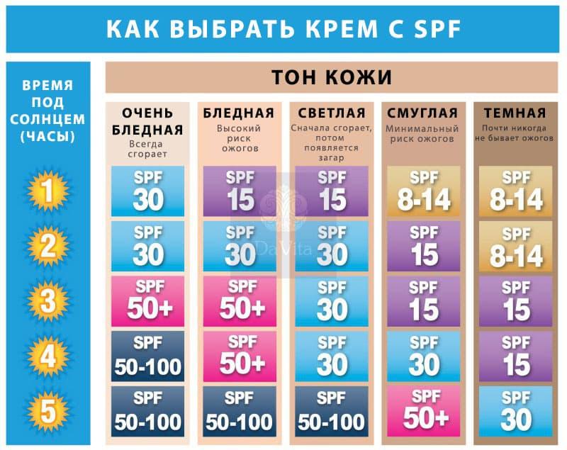 Как выбрать солнцезащитный крем SPF